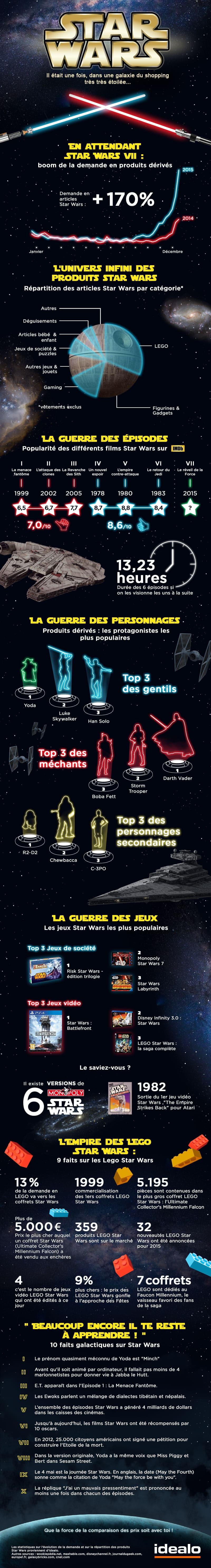 Star-Wars-Infographie-Idealo