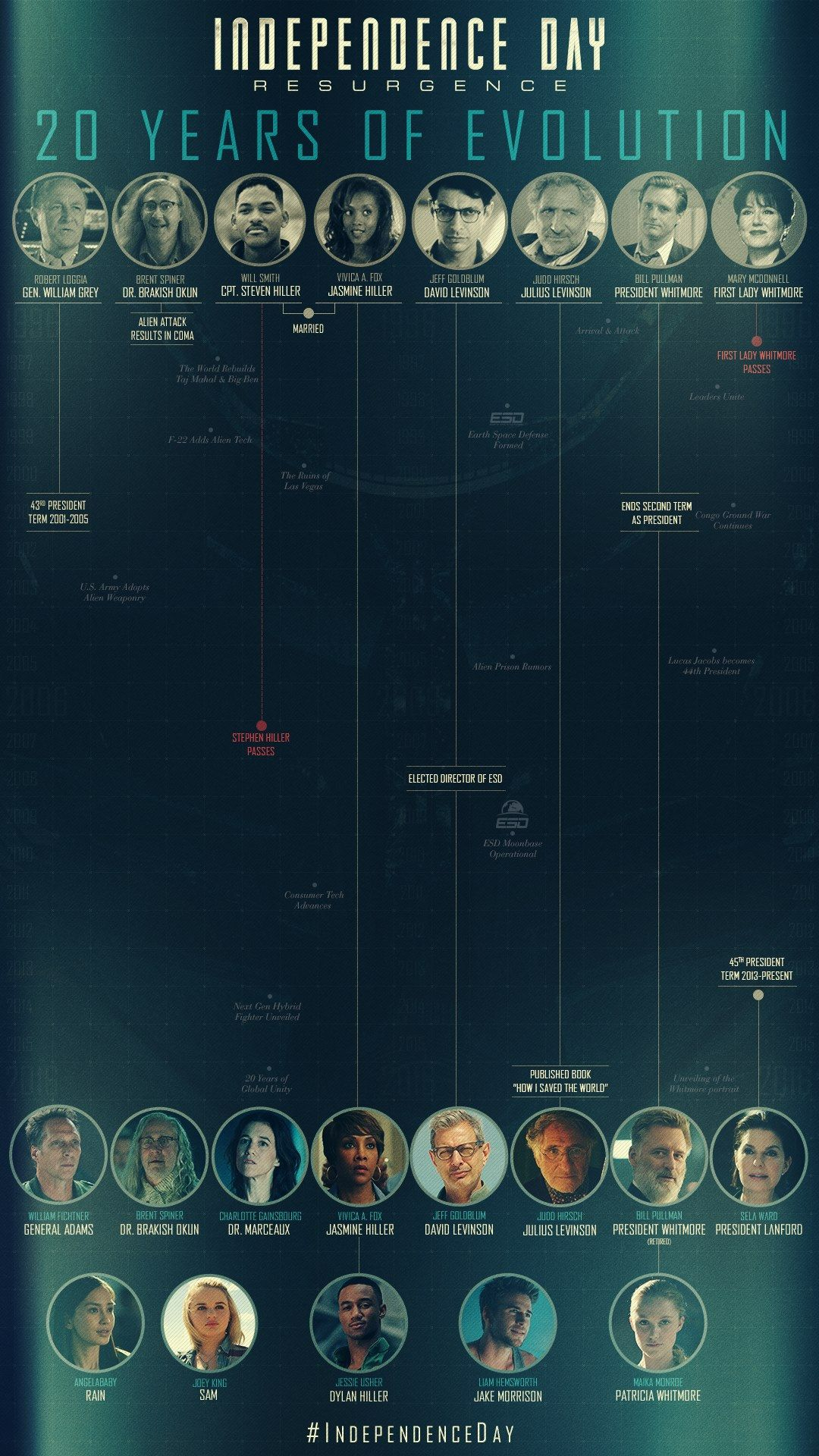 Independence-Day-Resurgence-Infography