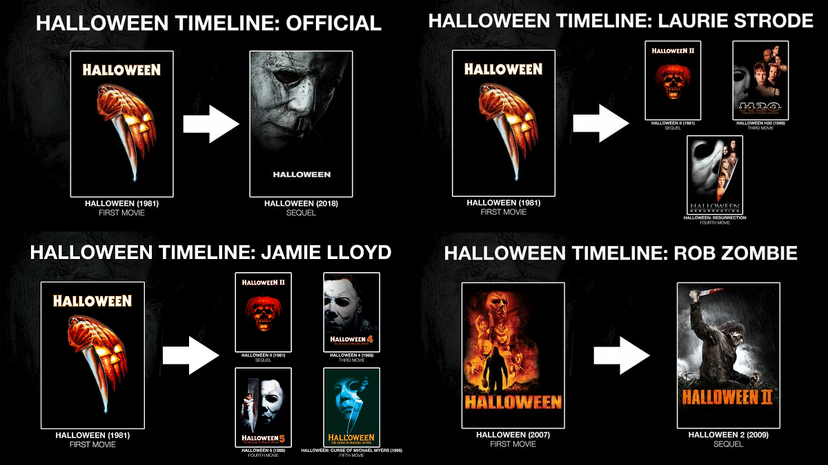 halloween-timeline