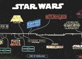 La timeline officielle de la saga Star Wars